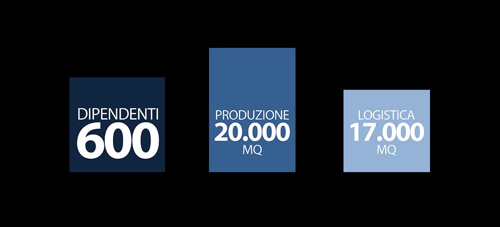 Gruppo Accessori Italia Srl.Gatto Group Italia